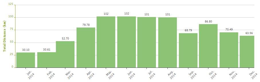 2014_futolag_statisztika